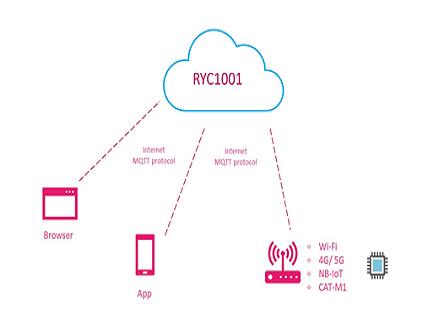 MQTT IoT Cloud Platform